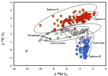 The fields of the isotopic composition of the different types of Ephesian marbles