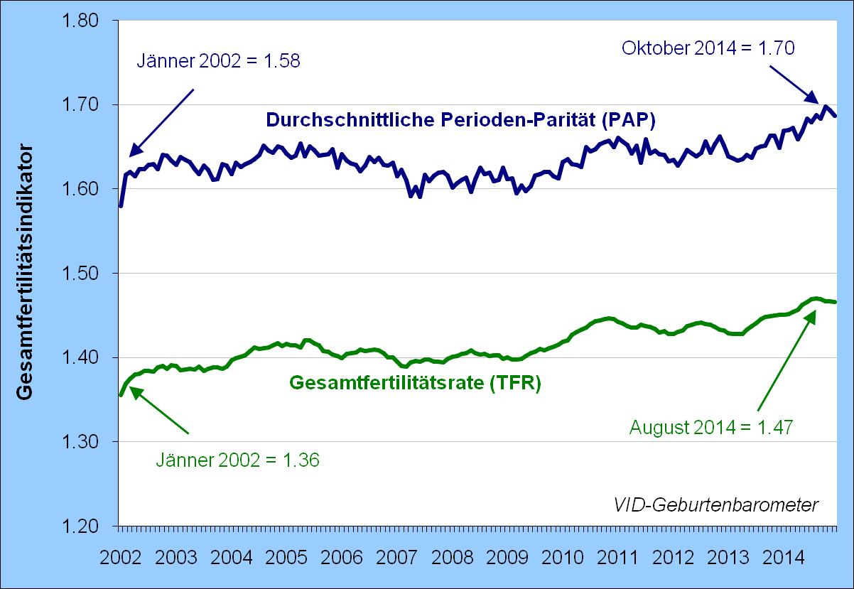 Geburtenbarometer Austria and Vienna